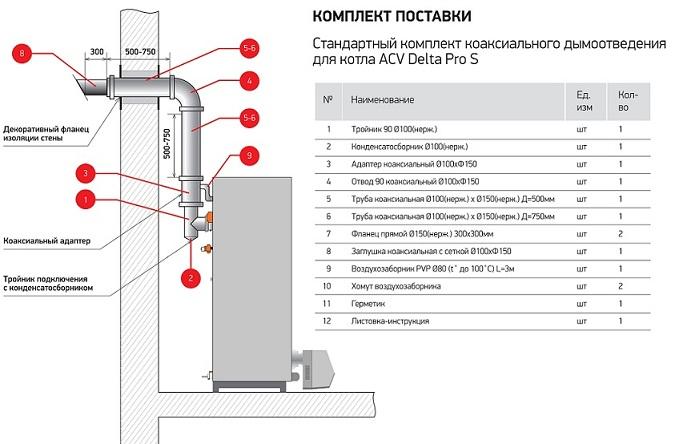 Коаксиальный дымоход для газового котла: устройство, принцип работы, установка