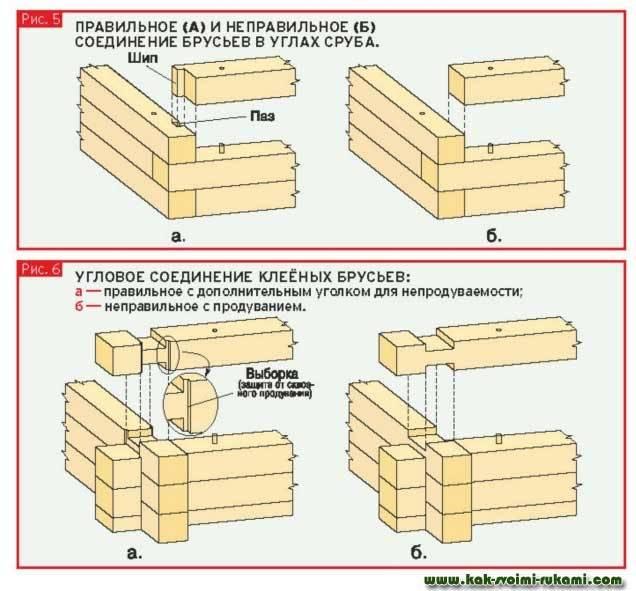 Как соединить брус или бревно: различные способы стыковки