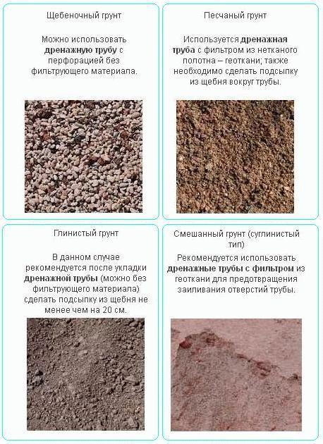 Какие фундаменты для каких грунтов: свойства разных неустойчивых, слабых грунтов