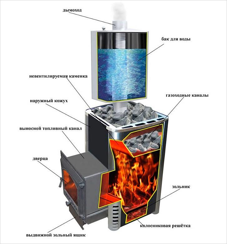 Банная печь с водяным баком: особенности конструкции, где установить и как выбрать