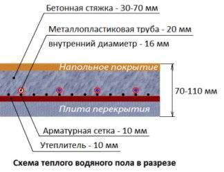 Минимальная толщина стяжки для водяного теплого пола и максимальная высота над трубой