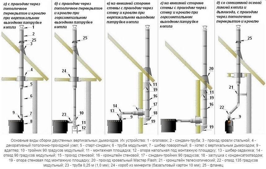 Основные требования к монтажу и нормы установки коаксиального дымохода