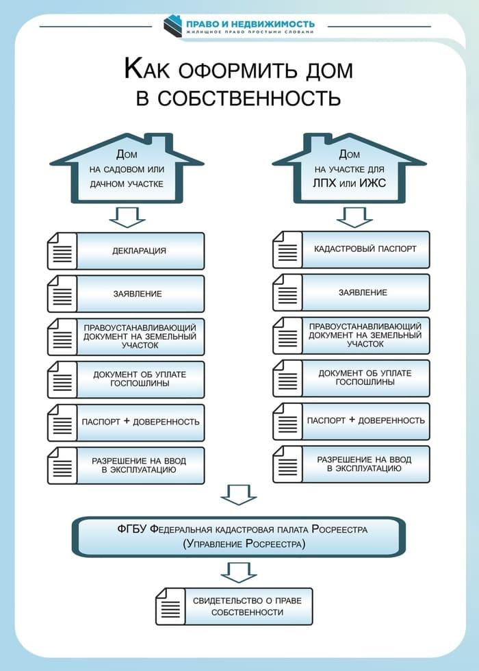 Регистрация дома на земельном участке: порядок действий, документы, сроки