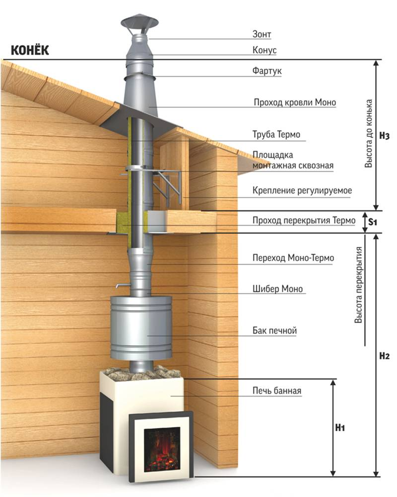 Труба в бане через потолок и крышу: как поставить железную трубу своими руками, какой должна быть высота вывода дымохода, как заделать и многое другое