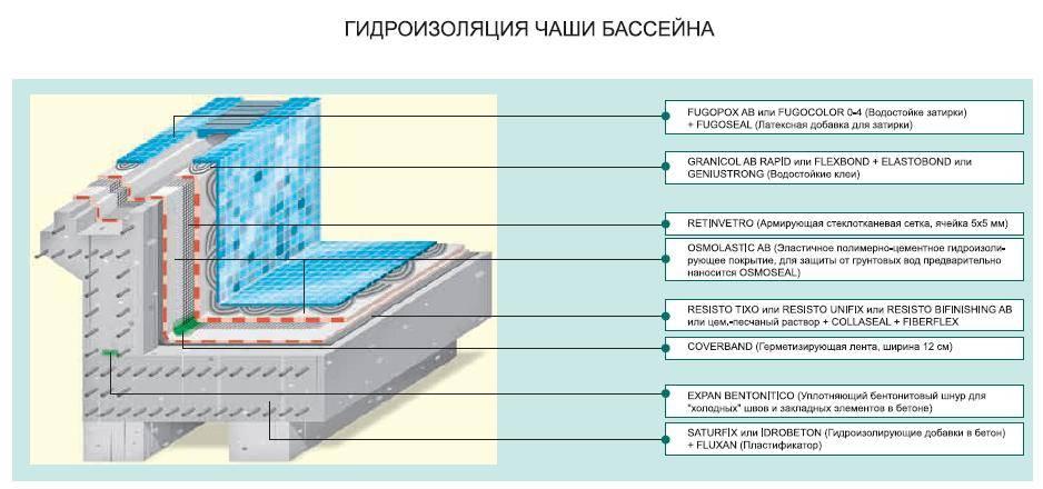 Гидроизоляция бетонного бассейна: герметизация бетонного бассейна изнутри своими руками, особенности обмазочной гидроизоляции - morevdome.com