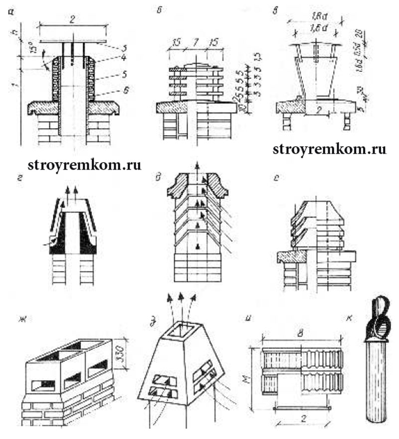 Дефлектор на дымоход своими руками: чертежи и размеры | советы и рекомендации