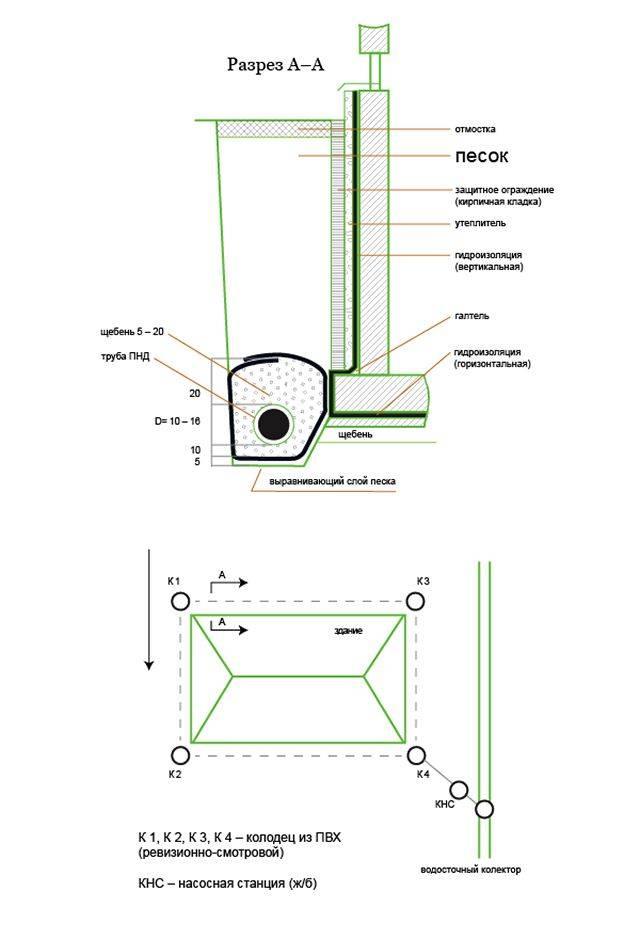Дренаж участка своими руками: устройство, типы, материалы