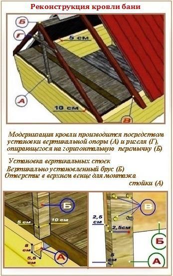Каркасная баня (165 фото): проекты бань размером 3х4 и пошаговая инструкция изготовления своими руками