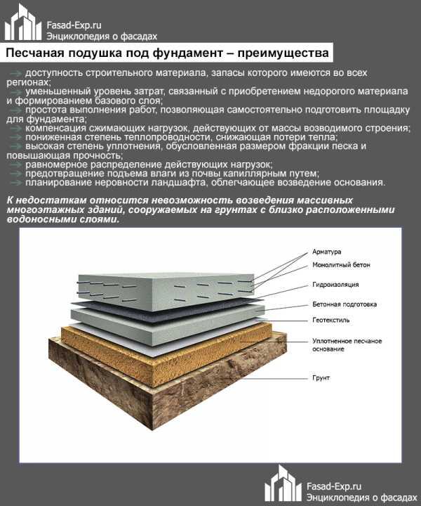Подушка под фундамент: песчаная, бетонная или гравийная, какую выбрать и как сделать своим руками