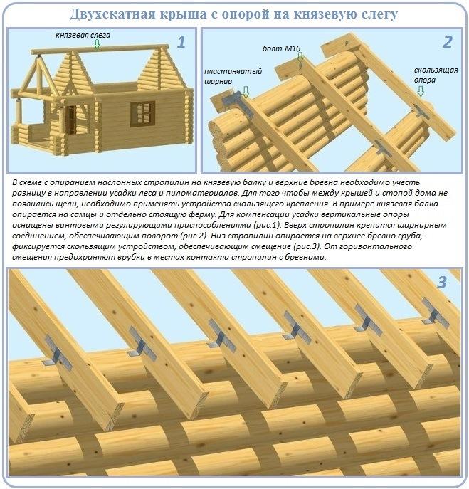 Как сделать двухскатную крышу своими руками: устройство и монтаж
