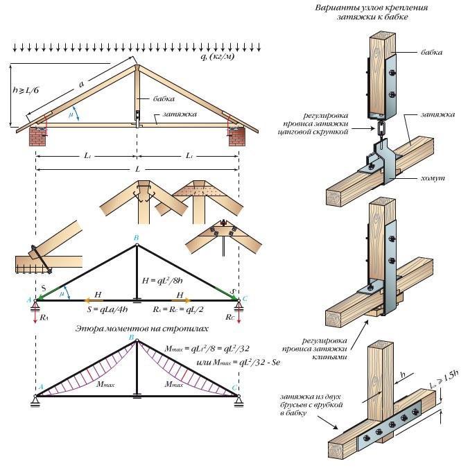 Крыша для бани: устройство и разновидности
