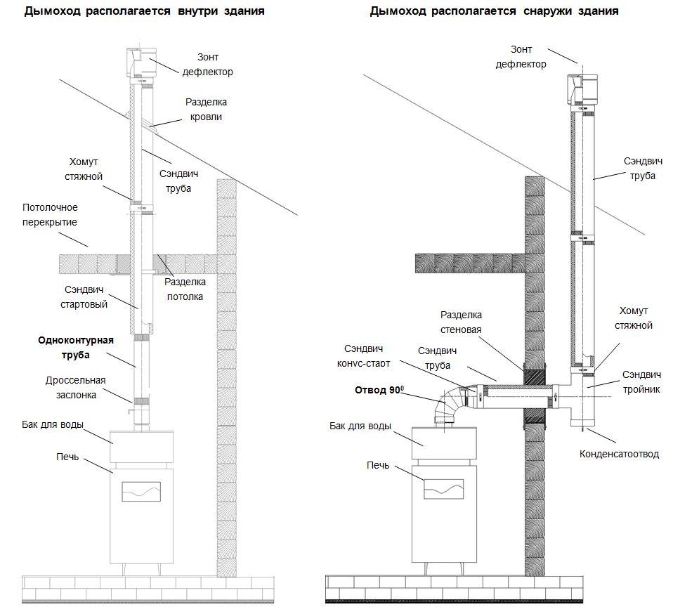 Основные требования к монтажу и нормы установки коаксиального дымохода - самстрой - строительство, дизайн, архитектура.
