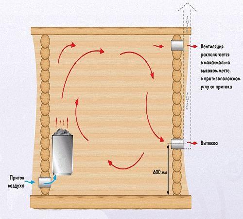 Как избавиться от конденсата в предбаннике зимой, почему потеет потолок и с него капает вода, что делать, чтобы избавиться от конденсата