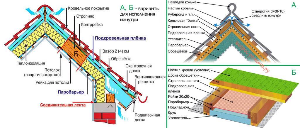 Утепление потолка в бане с холодной крышей или с мансардой: в чем разница, как делать?