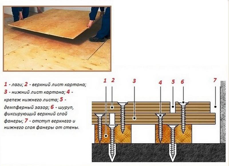 Фанера на деревянный пол под ламинат, линолеум и другие декоративную поверхность