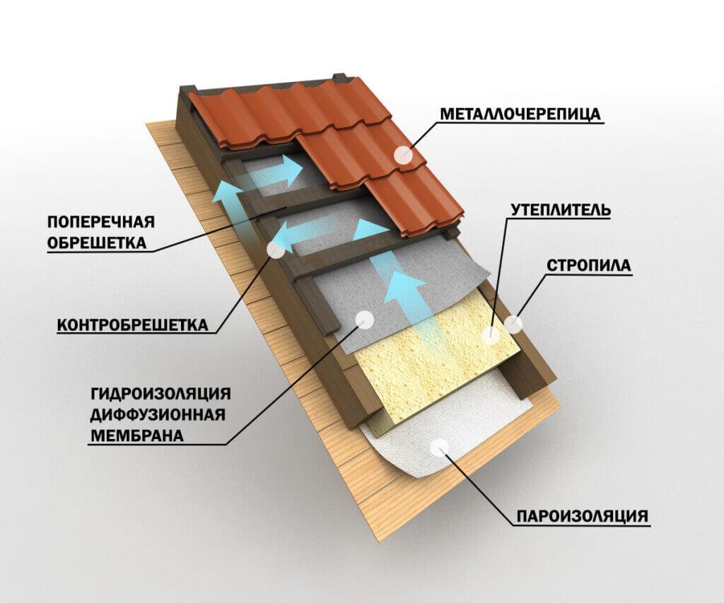 Пароизоляция стен своими руками — пошаговая инструкция по монтажу. лучшие решения для пароизоляции в доме (110 фото)