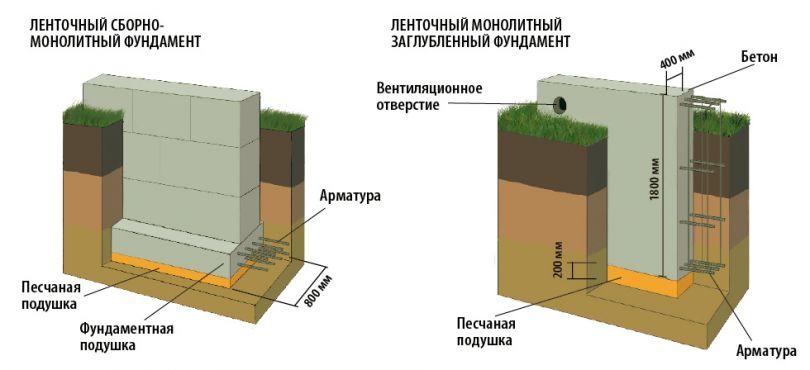 Глубина заложения ленточного фундамента: расчет, снип, таблица
