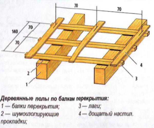 Монтаж чернового пола по деревянным балкам