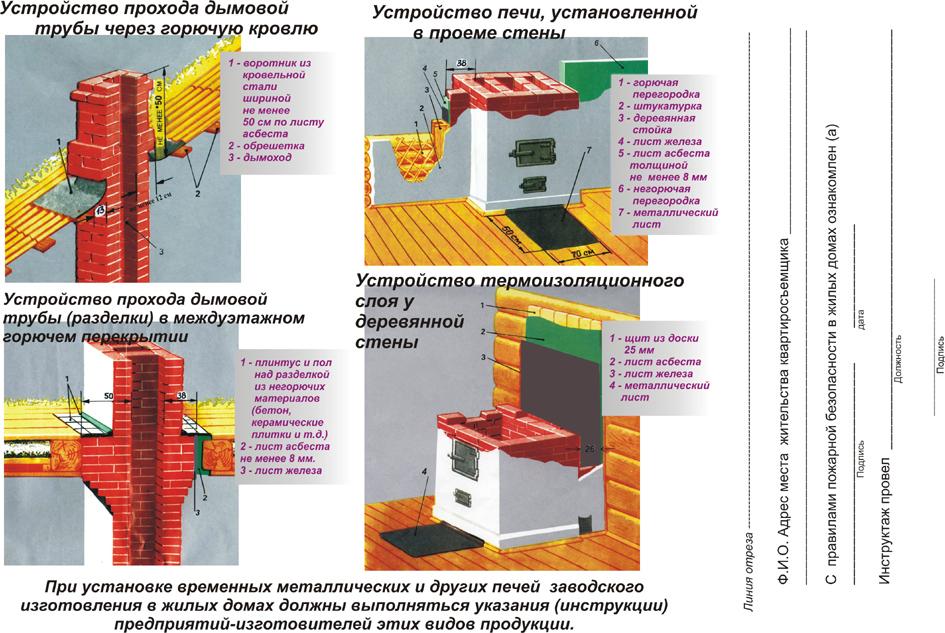 Пожаротушение в сауне: монтаж системы
