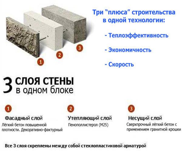 Строительство из теплоблоков своими руками