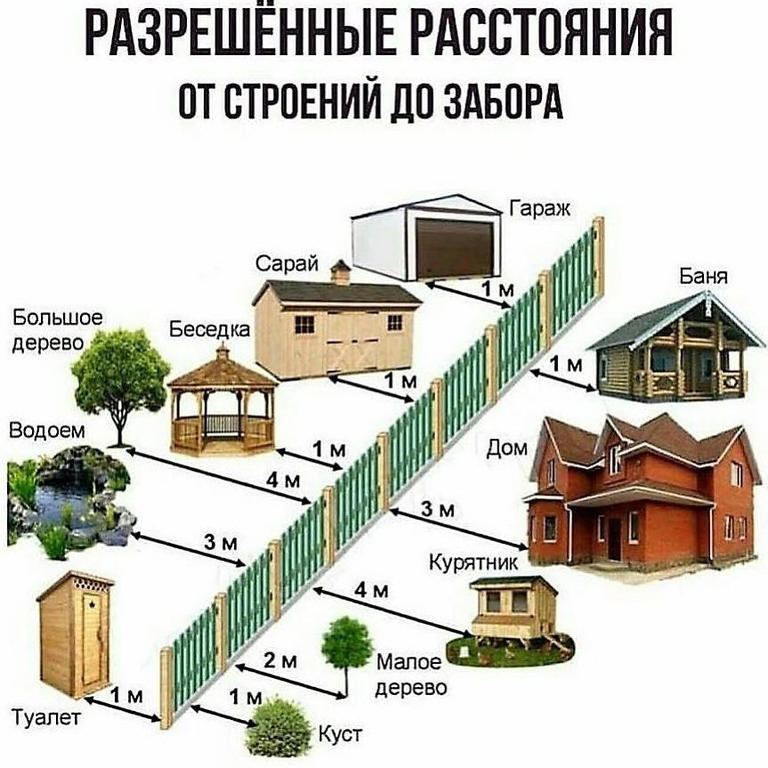 Как рассчитать дистанцию для бани от забора: требования нормативов, сколько метров между баней и забором