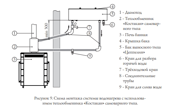 Теплообменник на дымоход: как работает такая конструкция + разбор 3-х вариантов устройства