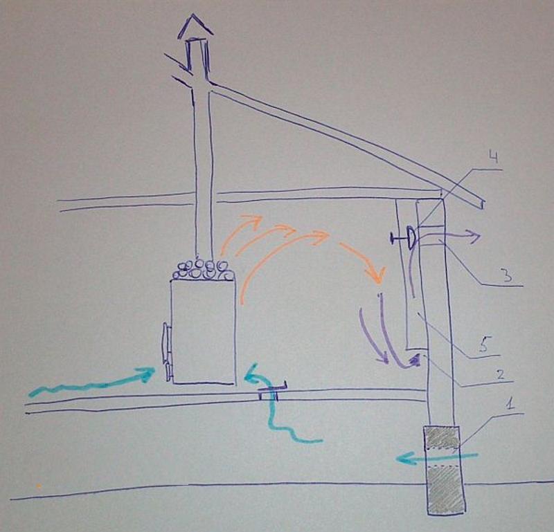 Как обустроить вентиляцию бани