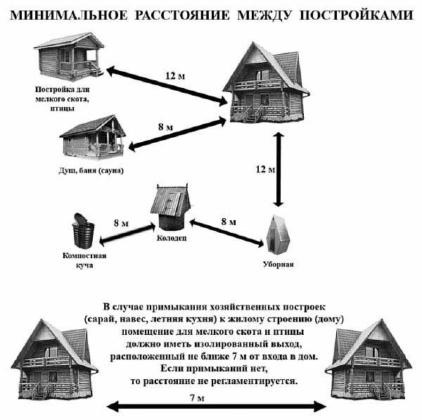 Правильное расположение бани на участке - расстояния от границ и других объектов