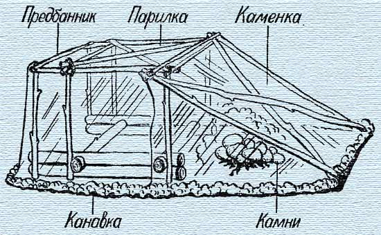 Виды и изготовление походной бани