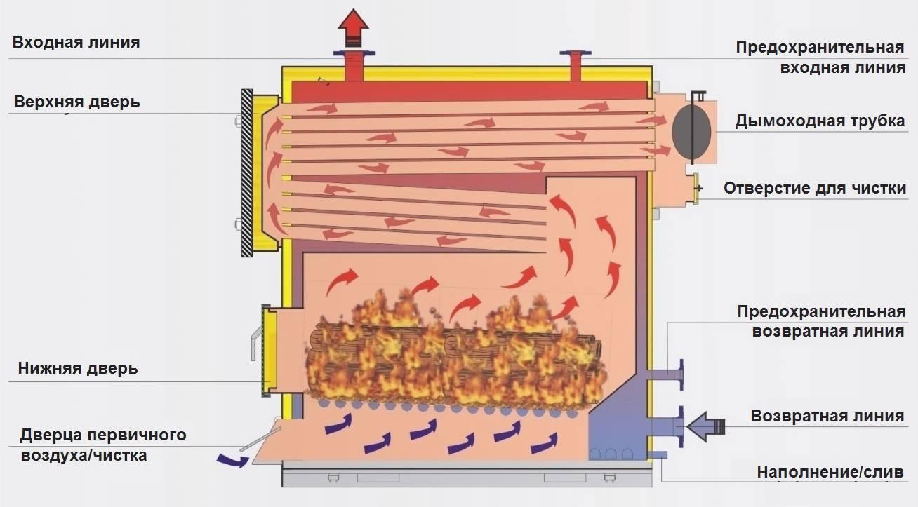 Виды котлов для отопления дома, критерии выбора отопительных котлов, особенности работы
