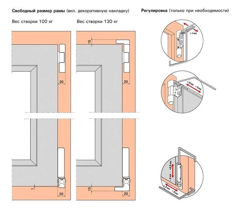 Регулировка пластиковых балконных дверей самостоятельно с видеоинструкцией