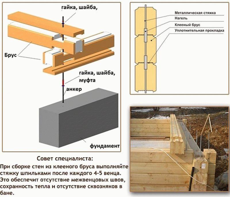 Брус для бани: размеры, сечение, толщина, что лучше для строительства бани - сруб, бревно, кирпич, каркас или блоки? как рассчитать брус для бани