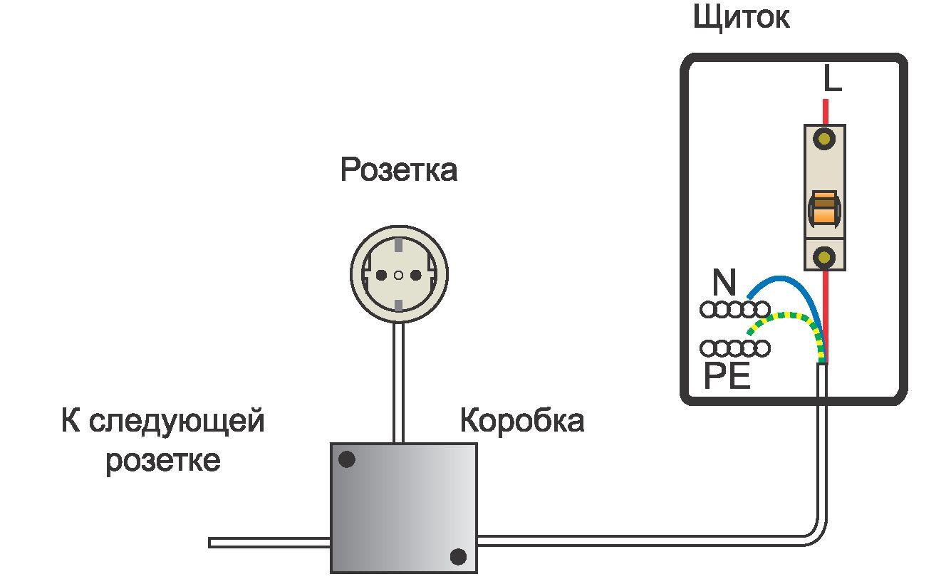 Как установить розетку :: инфониак