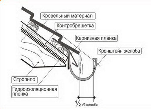 Монтаж металлических водостоков для крыши своими руками: тонкости технологического процесса