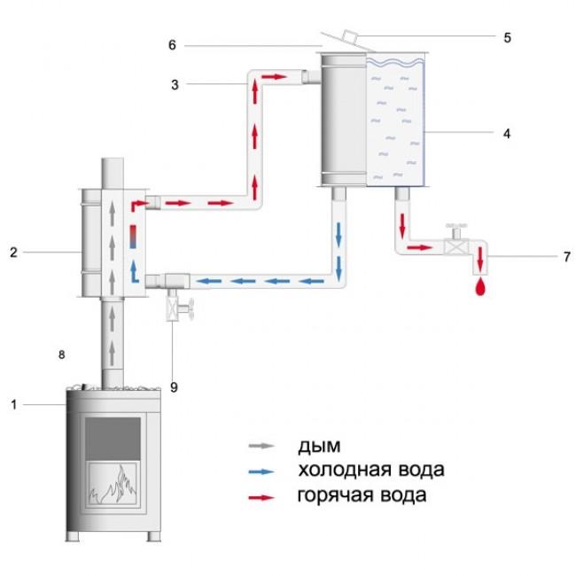 Теплообменник для банной печи - расчет размеров и инструкция по изготовлению своими руками