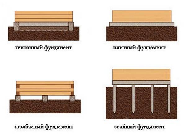 Назначение и конструкция фундамента какоснования зданий