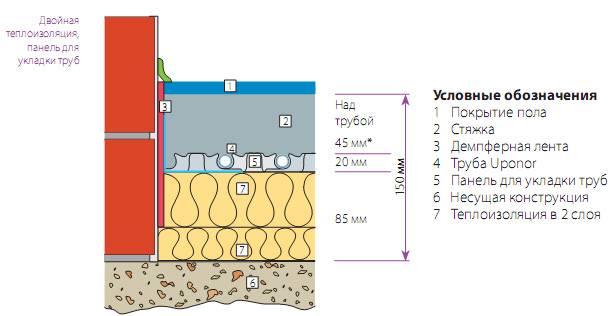 Расчет трубы теплого пола от оптимального шага