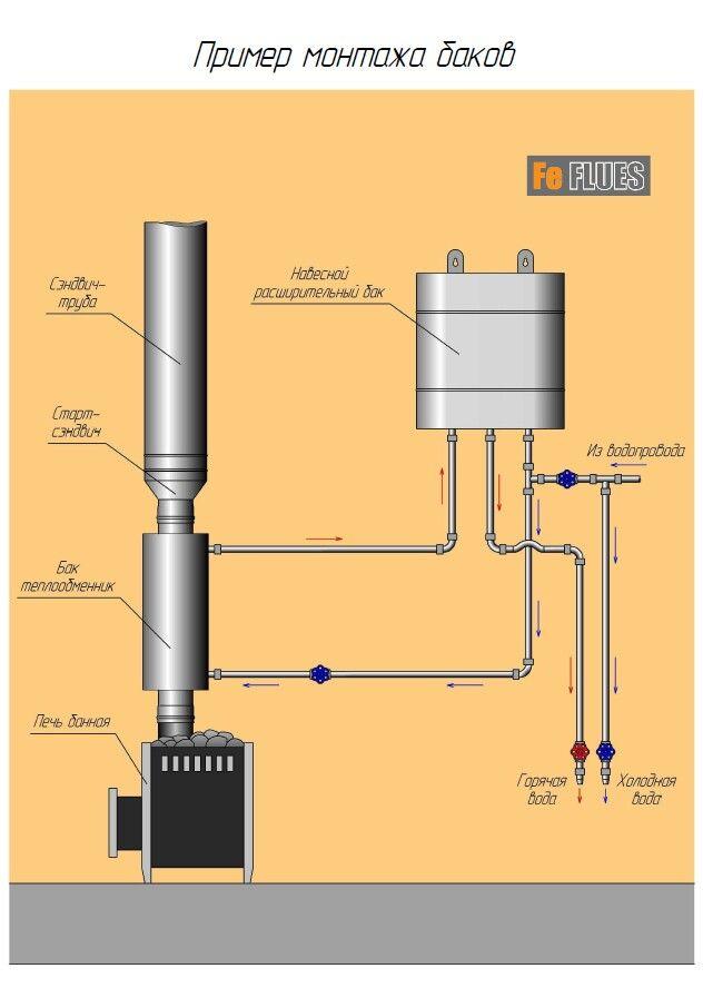 Теплообменник для дымохода