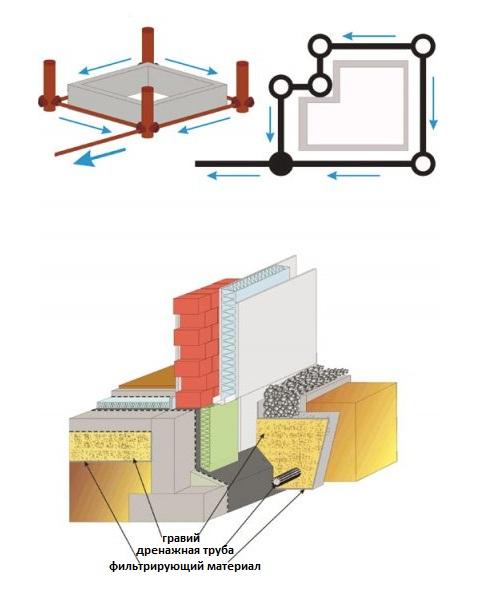 Надежная дренажная система вокруг дома: устройство своими руками