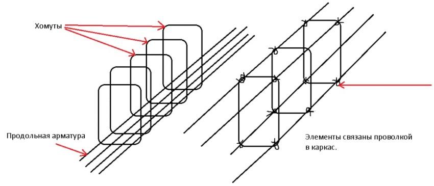 Вязка арматуры под ленточный фундамент – правильное выполнение работ