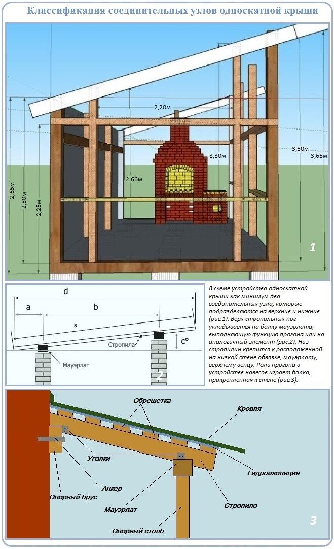 Крыша для бани поэтапно: материалы и технология | o-builder.ru