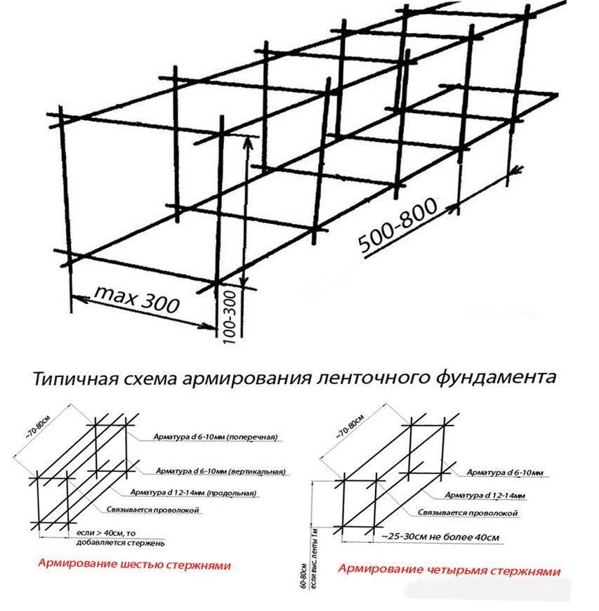 Вязка арматуры под ленточный фундамент: схема и примеры вязки своими руками