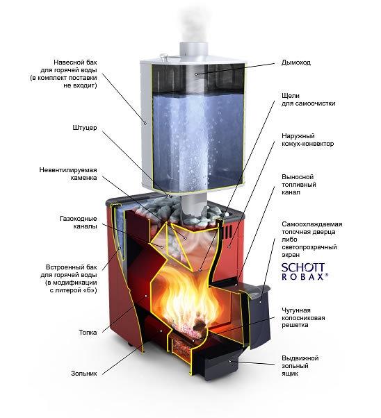 Печи термофор для бани отзывы