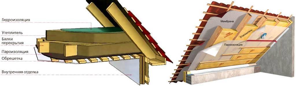 Утепление потолка в доме с холодной крышей: выбор утеплителя, расчёт и монтаж