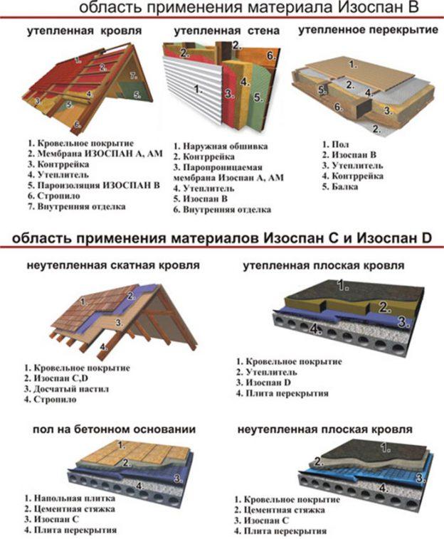 Изоспан fs: технические характеристики материала и инструкция по применению, отражающая паро- и гидроизоляция изоспана в  жилой комнате, отзывы