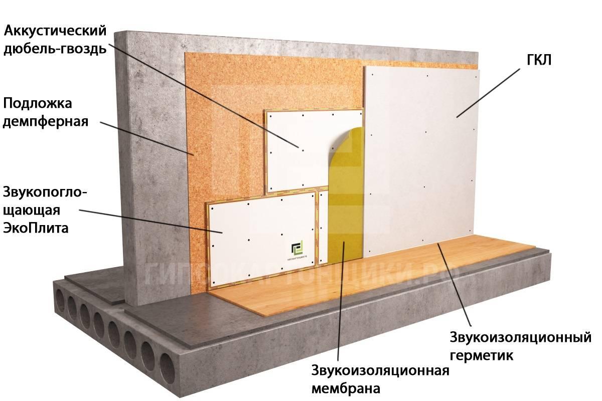 Утепление стен изнутри: можно ли, как сделать правильно