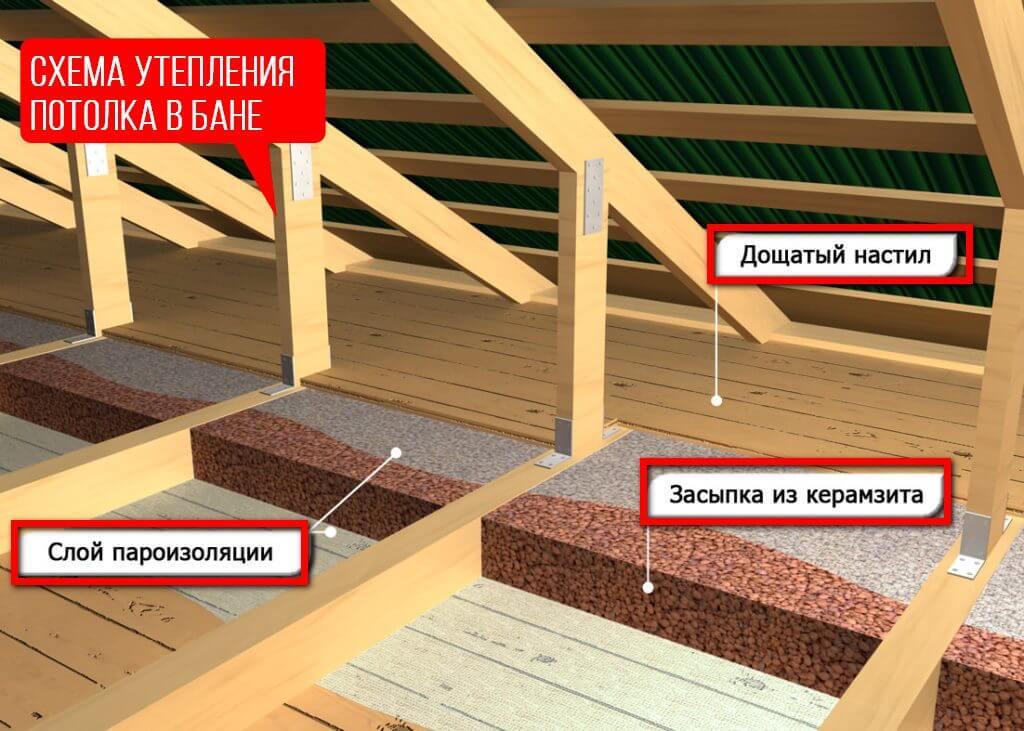 Утепление потолков бани – пошаговая инструкция