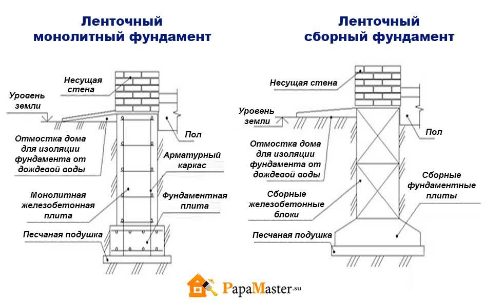 Выравнивание фундамента по горизонтали и вертикали