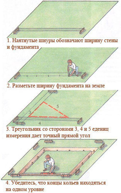 Фундамент для бани 3х5 своими руками: пошаговая инструкция