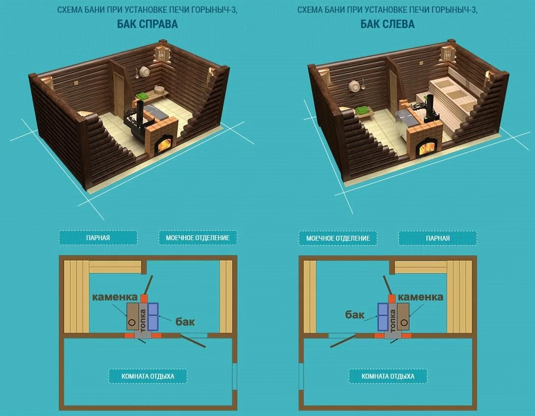 Баня размером 3 на 5 - планировка внутри (48 фото): постройка площадью 3х5 - мойка и парилка отдельно, план конструкции из шлакоблока на 2 этажа метражом 5х3 м